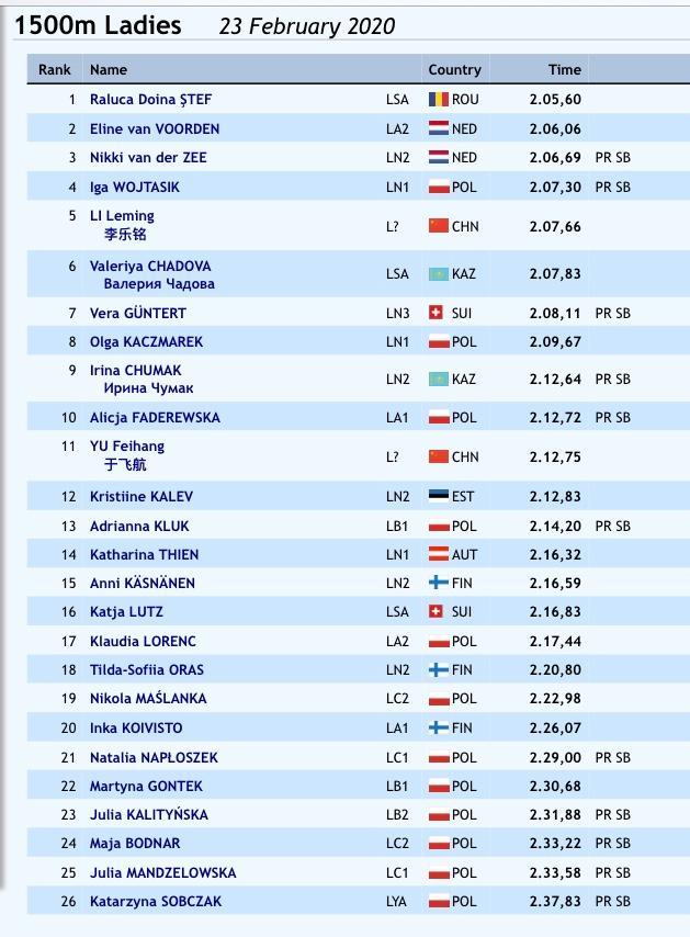 locul-1-raluca-stef-patinaj-international-race